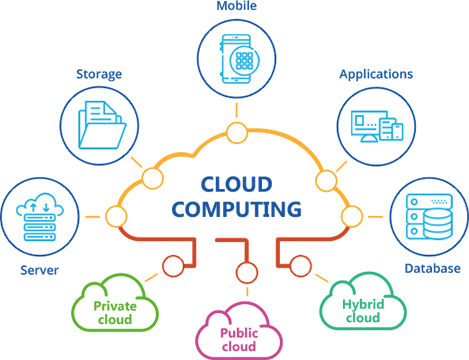 Melbourne City IT Cloud Consulting